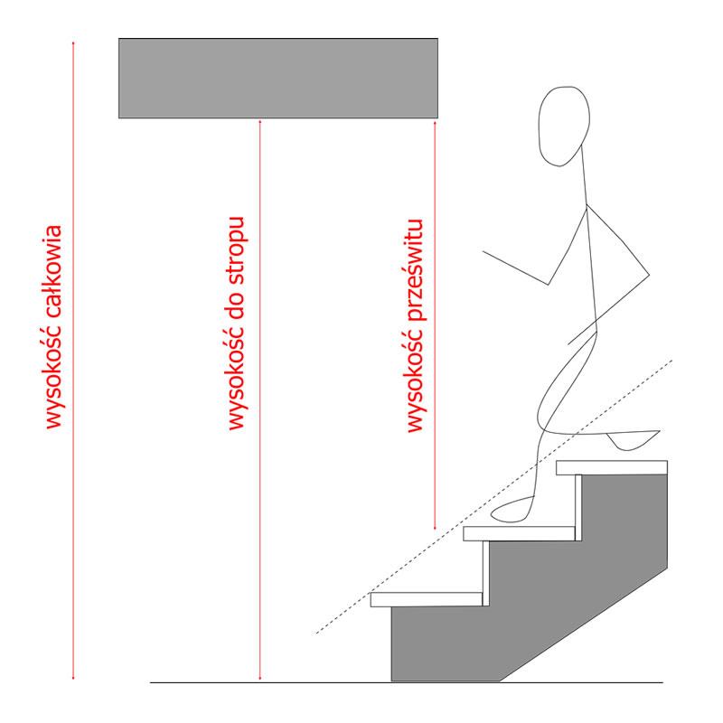 schody normy - miejsce nad głową