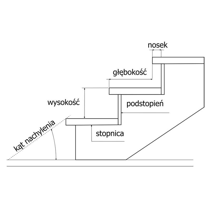 schody normy - elementy schodów