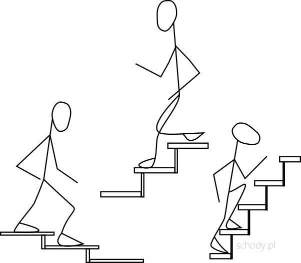 Schody strome - schody łagodne