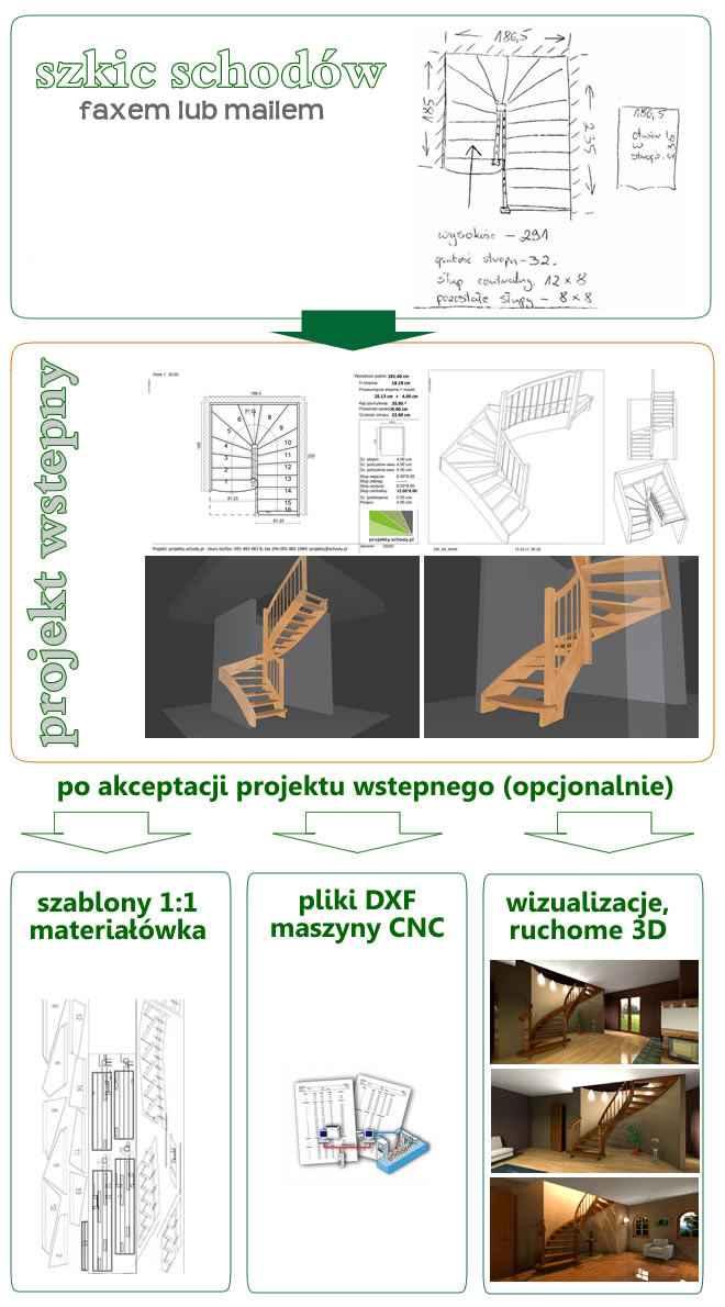 Jak zaprojektować schody
