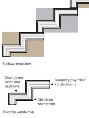 Schody typu ZETY